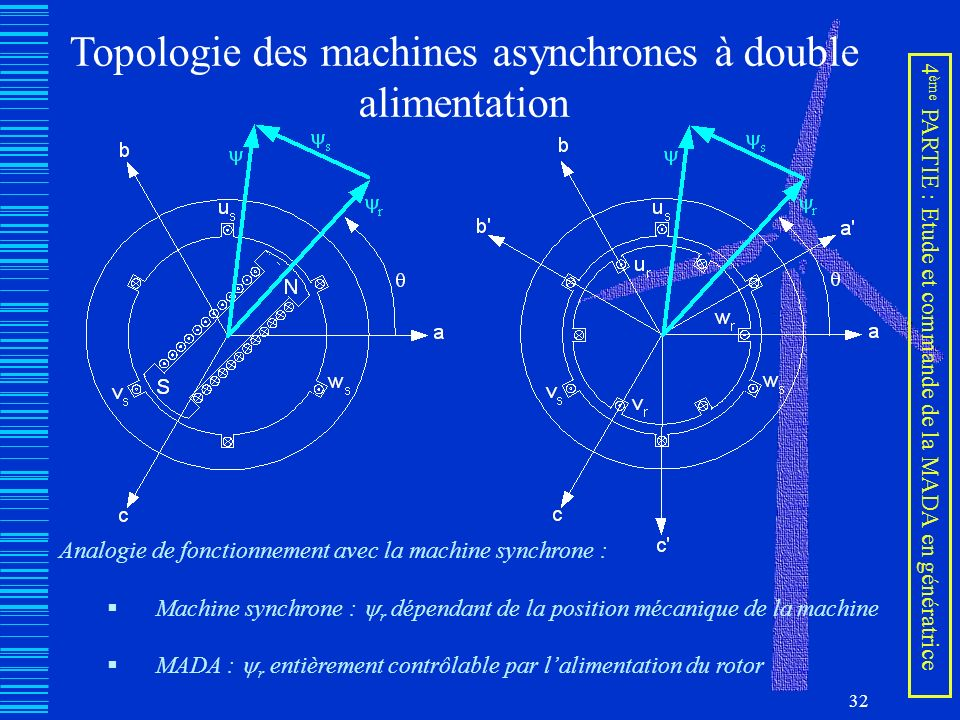Topologie des machines asynchrones à double alimentation