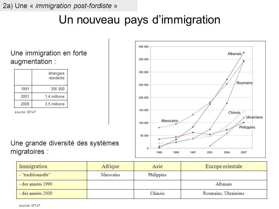 Un nouveau pays d'immigration