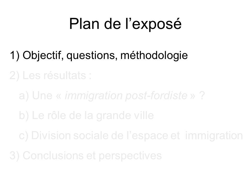 Plan de l'exposé 1) Objectif, questions, méthodologie