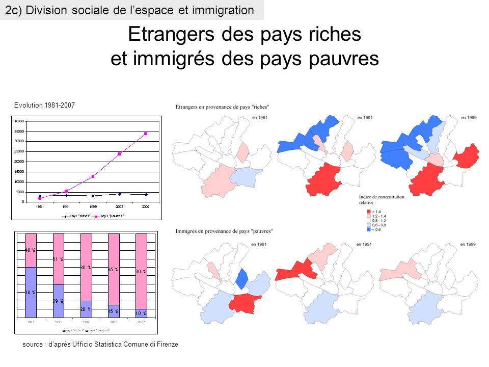 Etrangers des pays riches et immigrés des pays pauvres