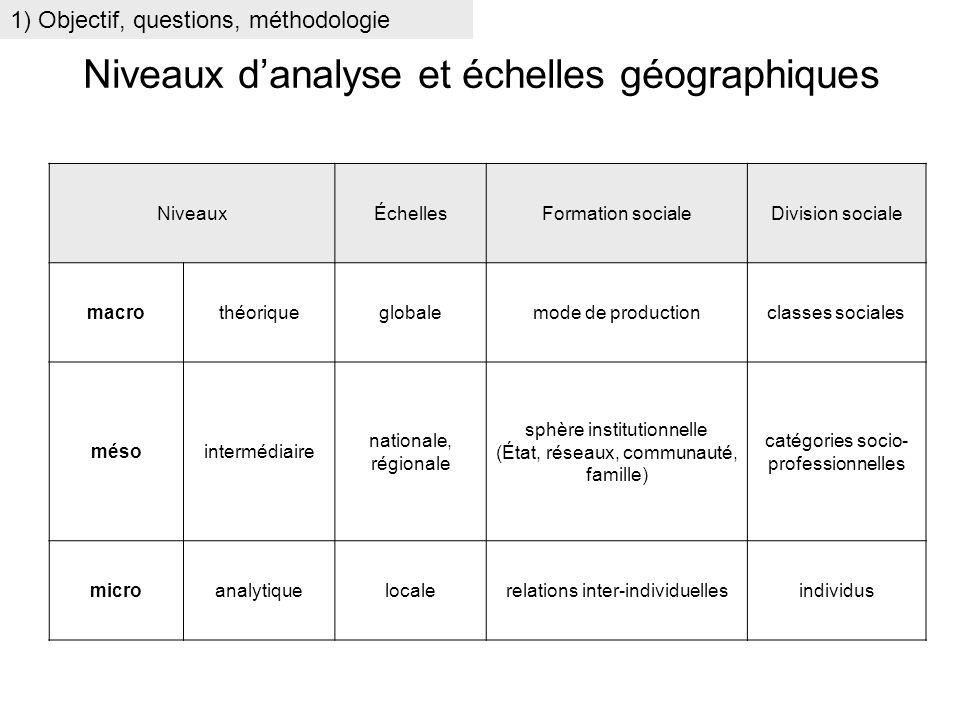 Niveaux d'analyse et échelles géographiques