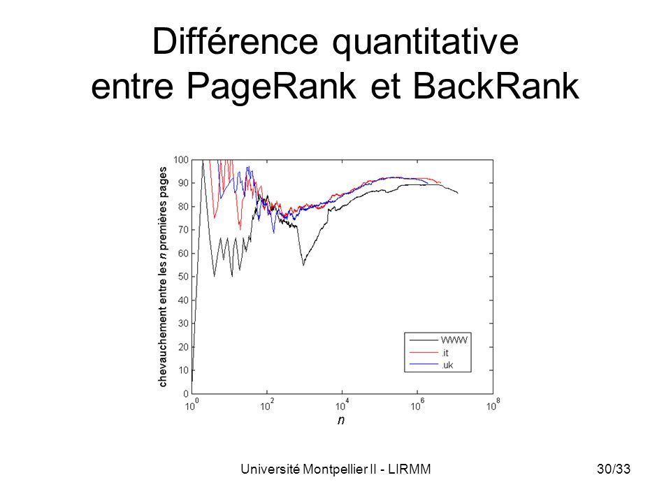 Différence quantitative entre PageRank et BackRank