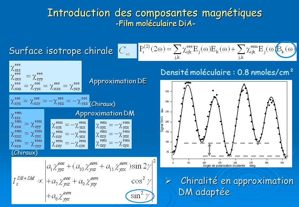 Introduction des composantes magnétiques -Film moléculaire DiA-
