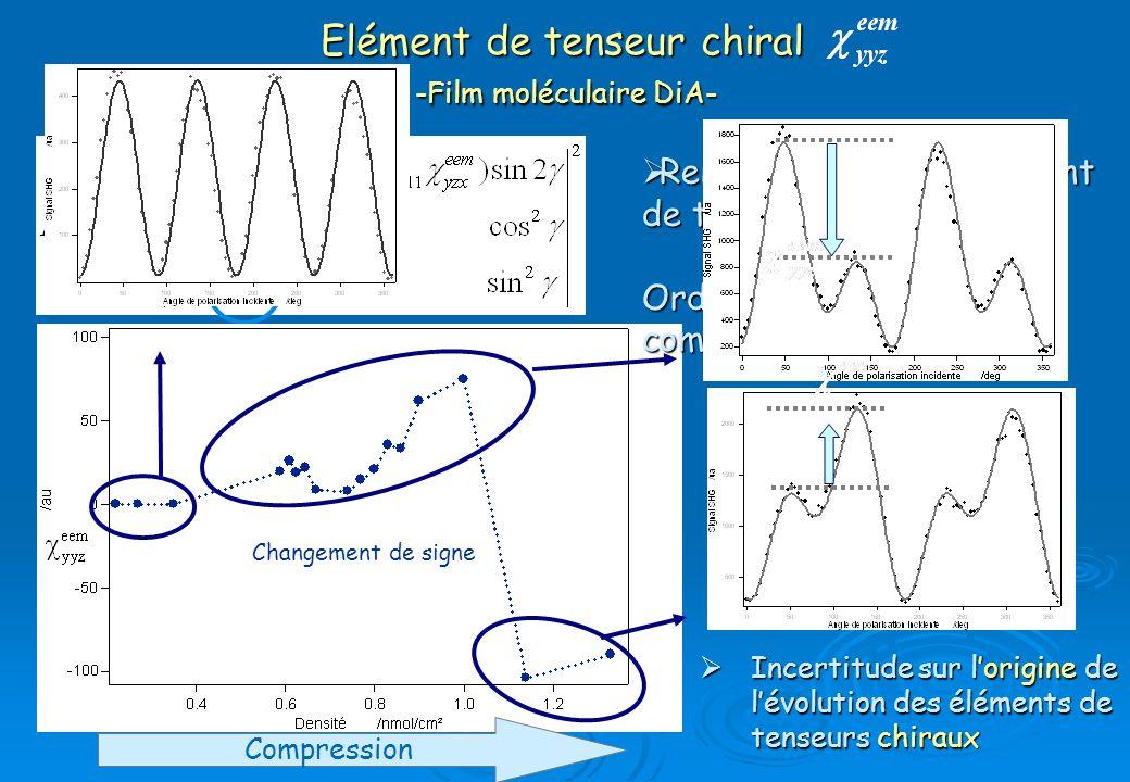 Elément de tenseur chiral -Film moléculaire DiA-