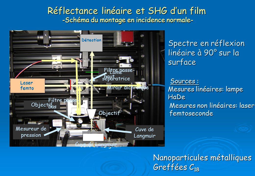 Réflectance linéaire et SHG d'un film -Schéma du montage en incidence normale-