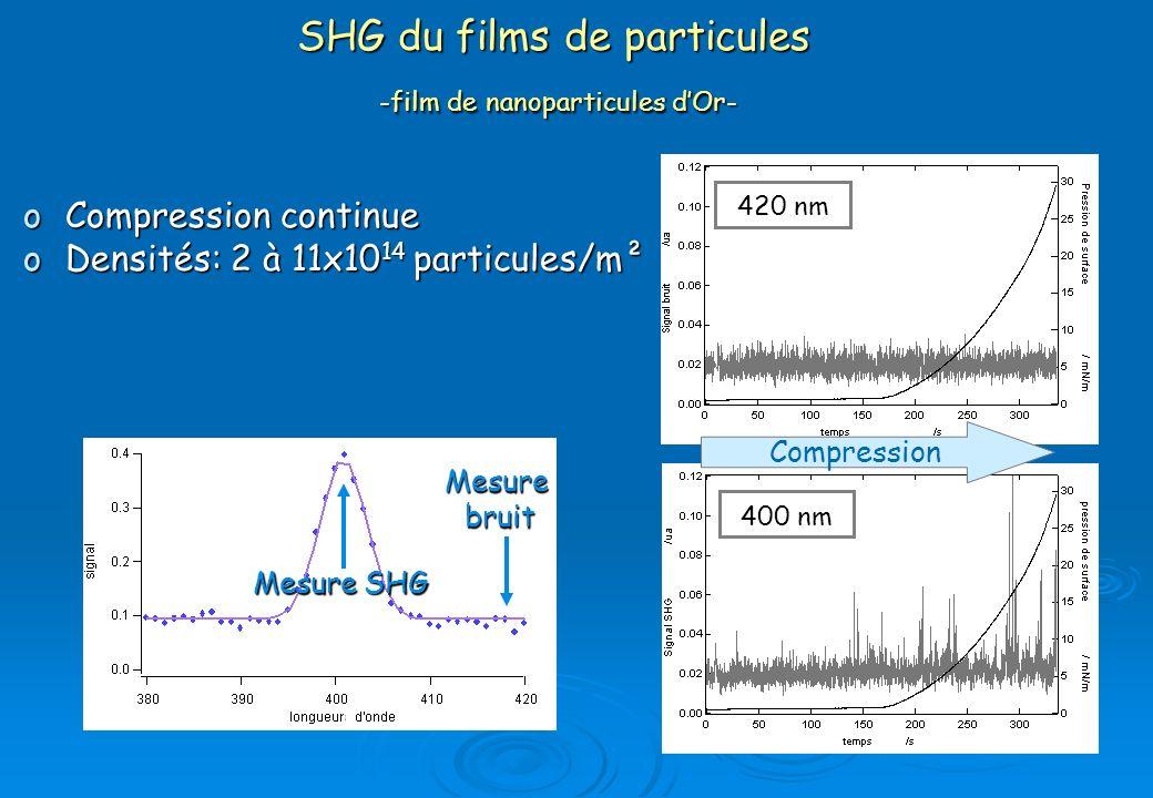 SHG du films de particules -film de nanoparticules d'Or-