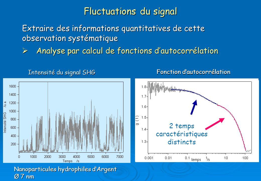 Fluctuations du signal