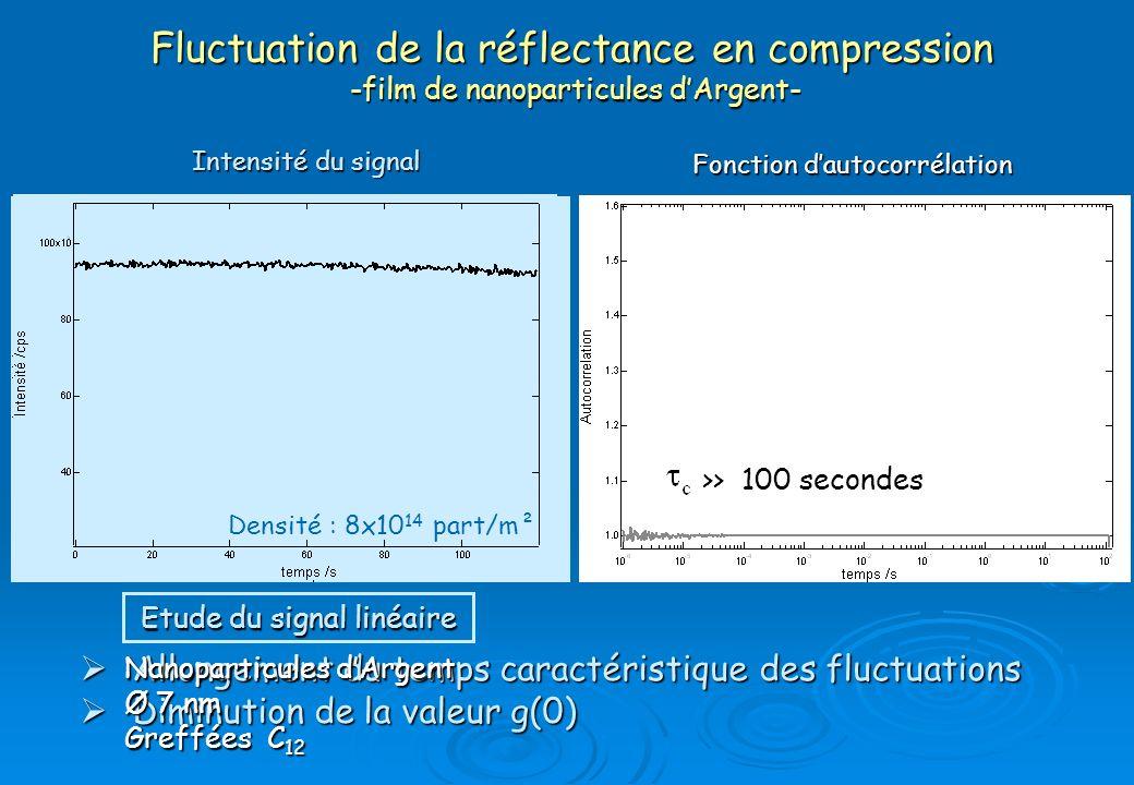 Fluctuation de la réflectance en compression -film de nanoparticules d'Argent-