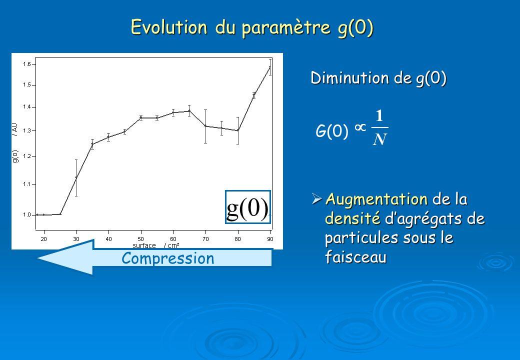 Evolution du paramètre g(0)