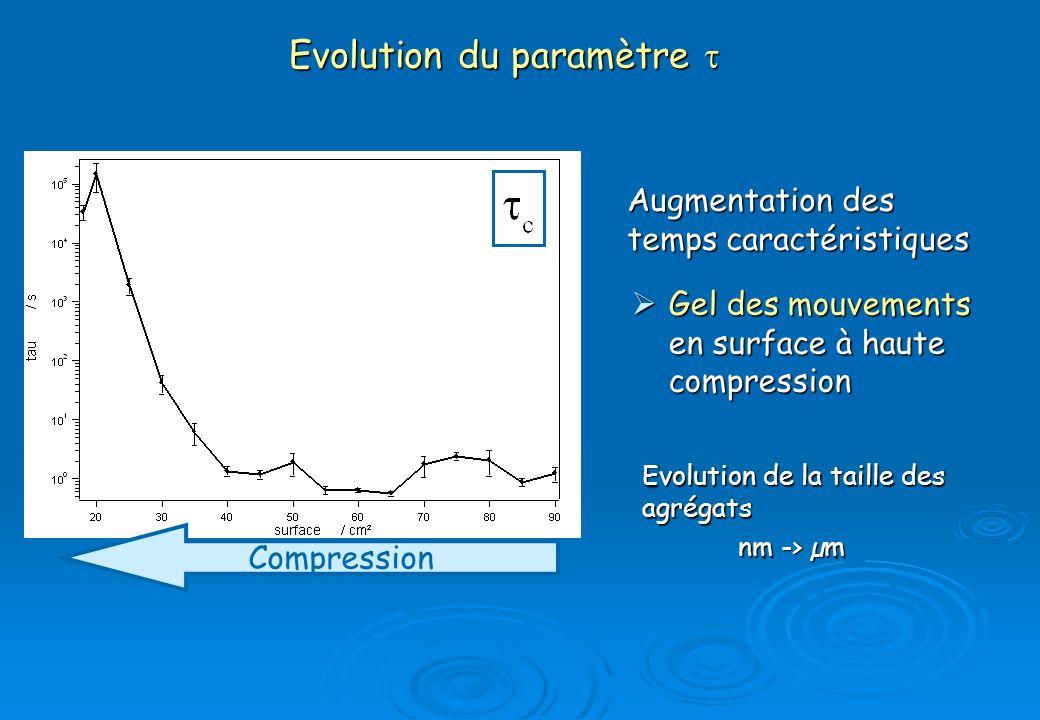 Evolution du paramètre t