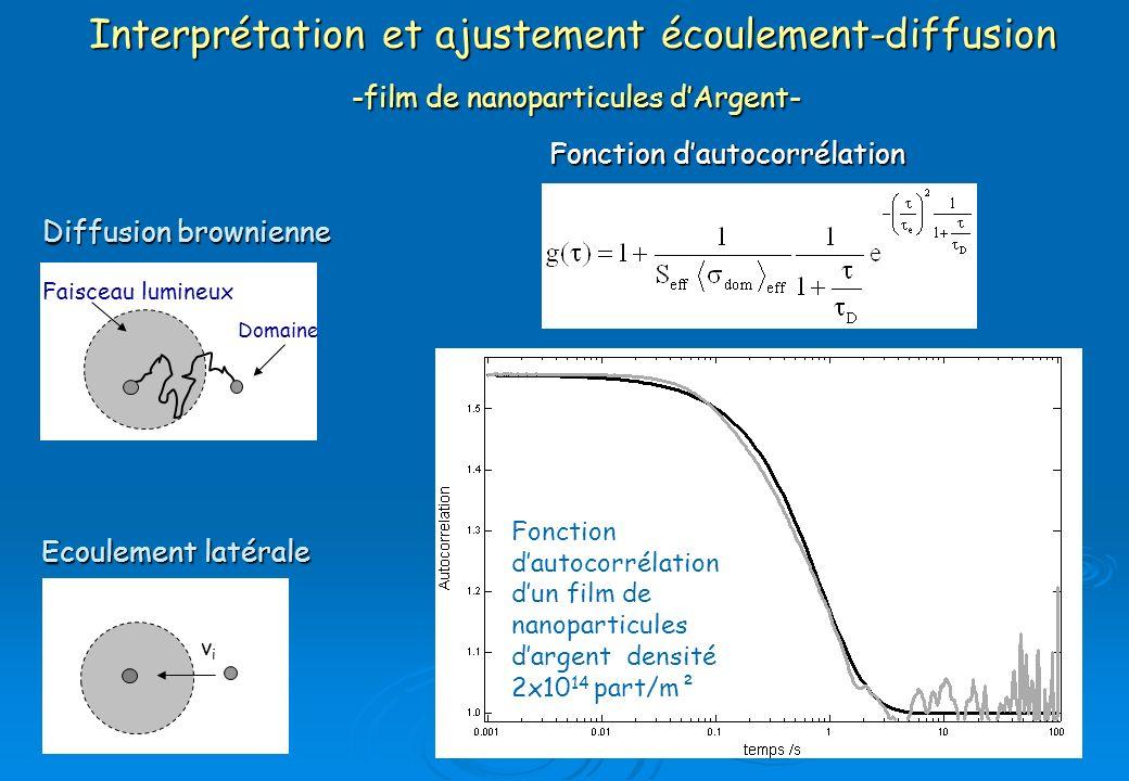 Interprétation et ajustement écoulement-diffusion -film de nanoparticules d'Argent-