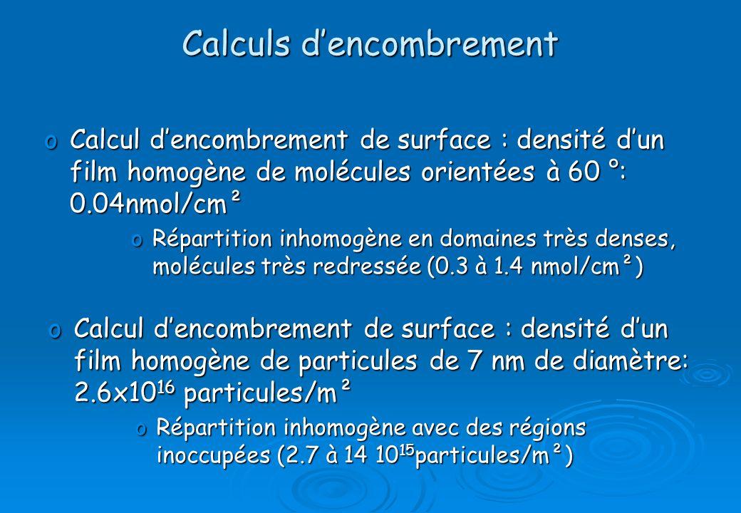 Calculs d'encombrement