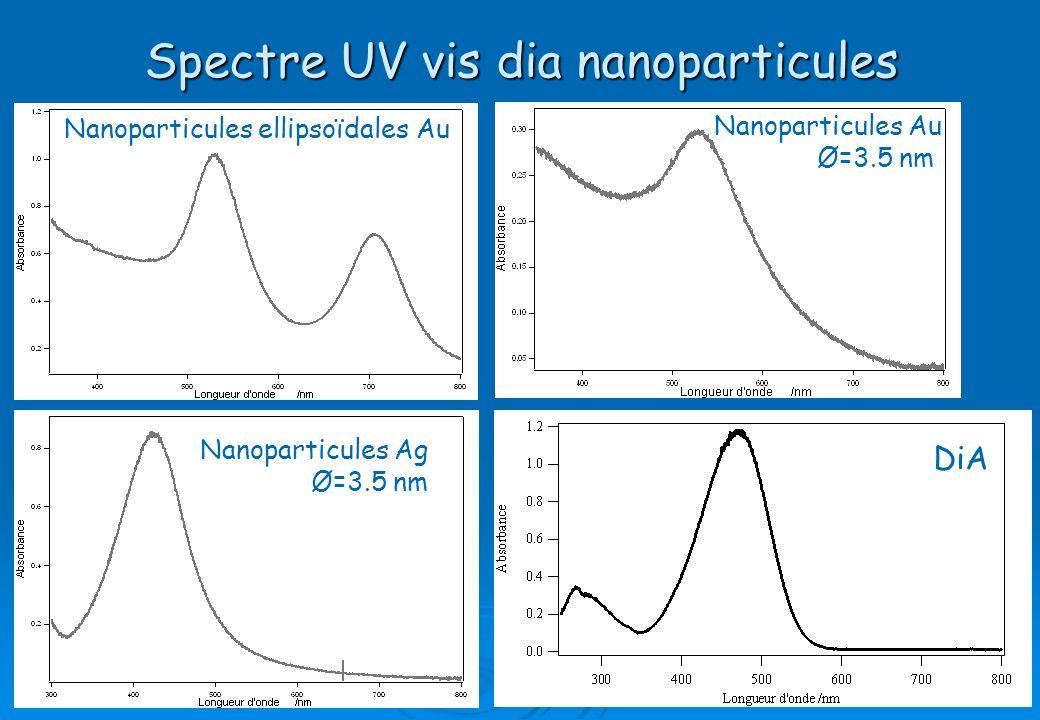 Spectre UV vis dia nanoparticules
