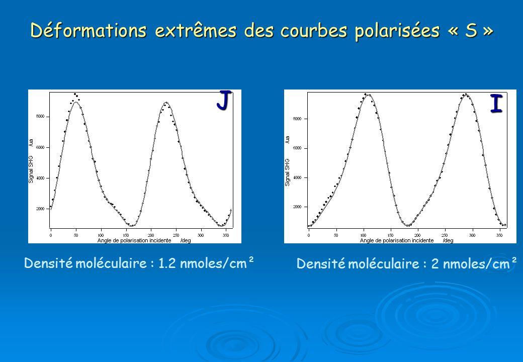 Déformations extrêmes des courbes polarisées « S »