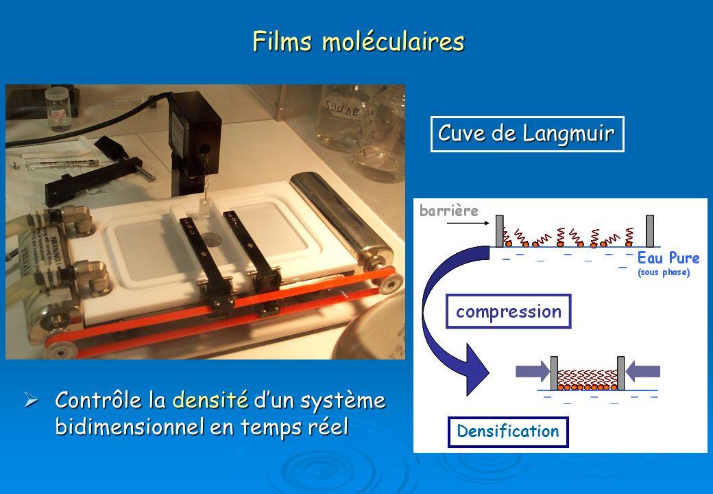 Films moléculaires Cuve de Langmuir