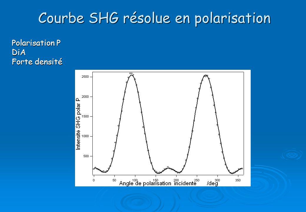 Courbe SHG résolue en polarisation