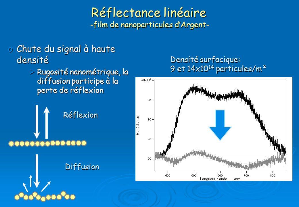 Réflectance linéaire -film de nanoparticules d'Argent-