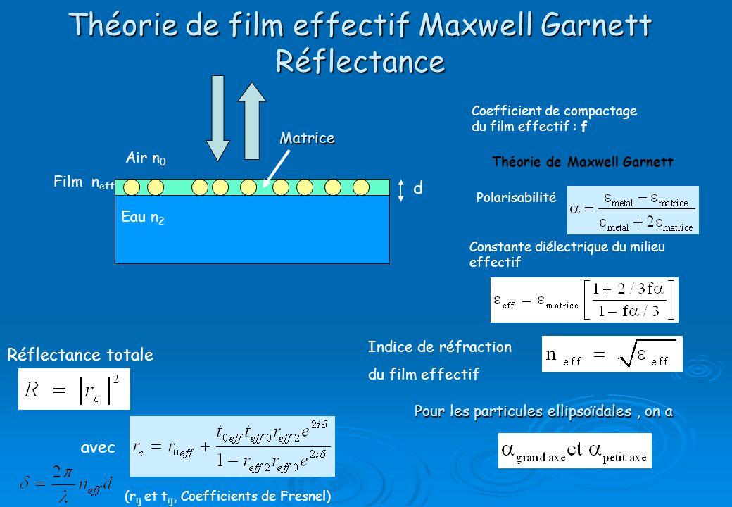 Théorie de film effectif Maxwell Garnett Réflectance