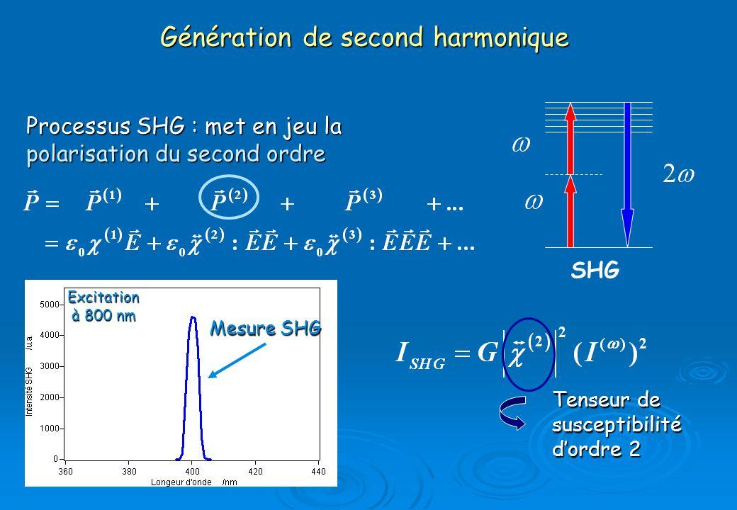 Génération de second harmonique
