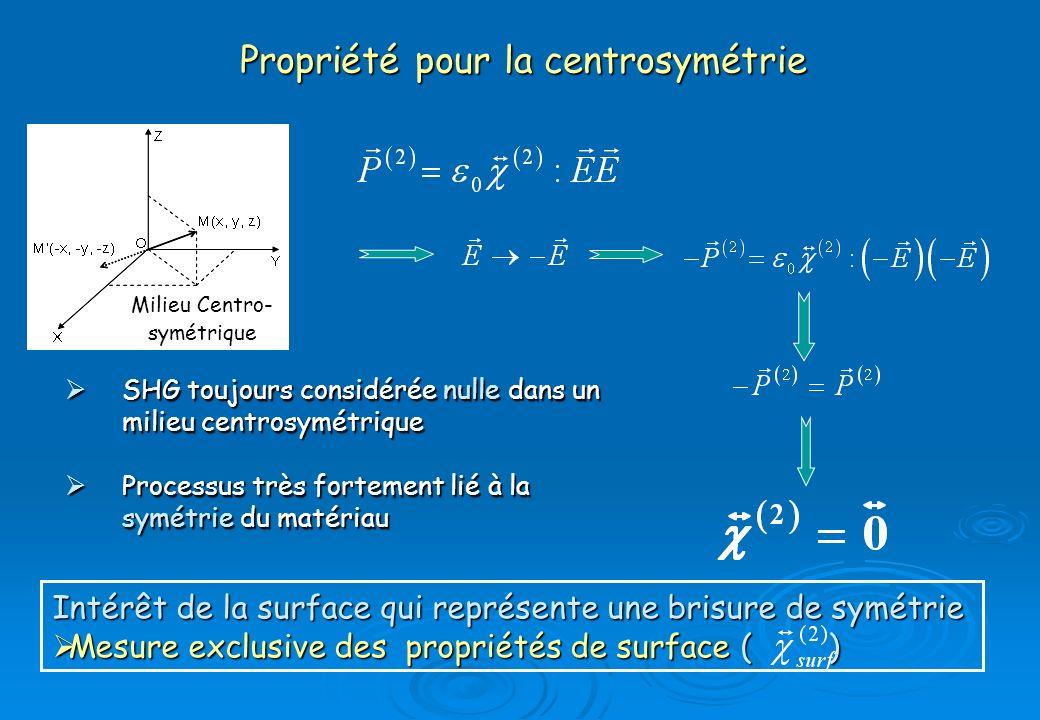 Propriété pour la centrosymétrie