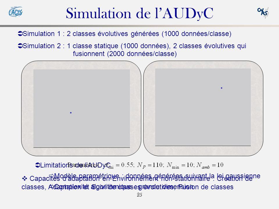 Simulation de l'AUDyC Simulation 1 : 2 classes évolutives générées (1000 données/classe)