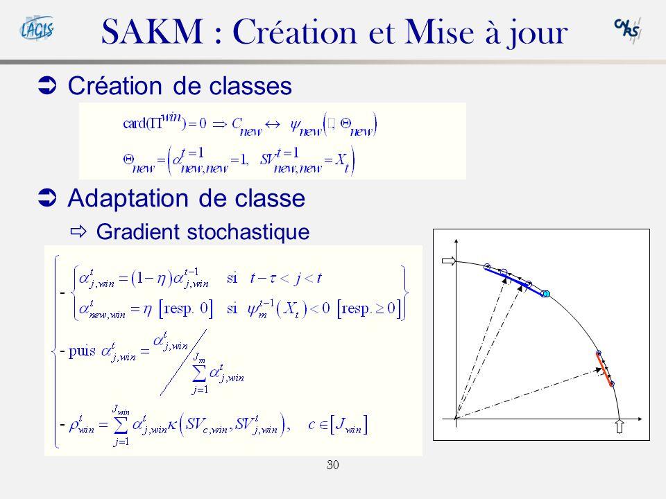 SAKM : Création et Mise à jour