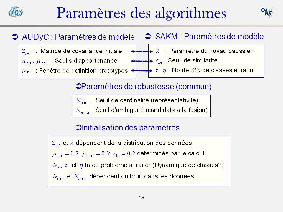Paramètres des algorithmes