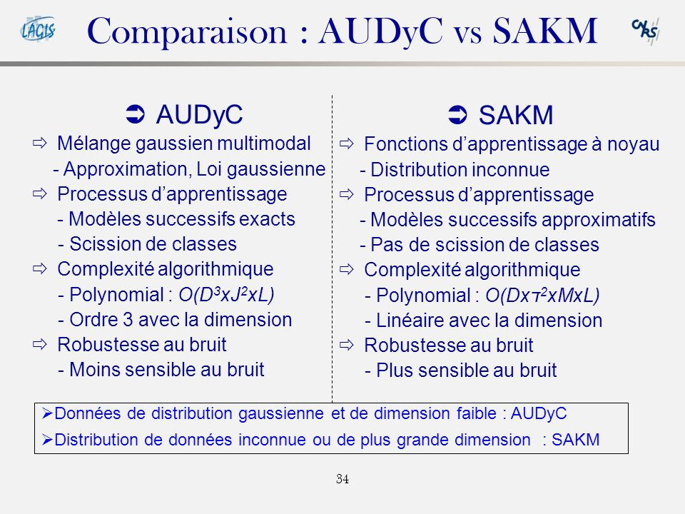 Comparaison : AUDyC vs SAKM