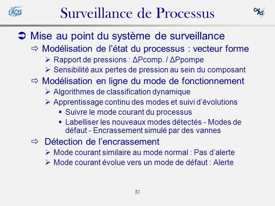 Surveillance de Processus