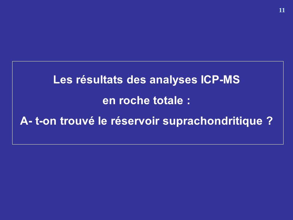 Les résultats des analyses ICP-MS en roche totale :