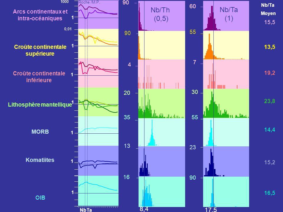 Nb/Th (0,5) Nb/Ta (1) 8,4 17,5 Arcs continentaux et intra-océaniques