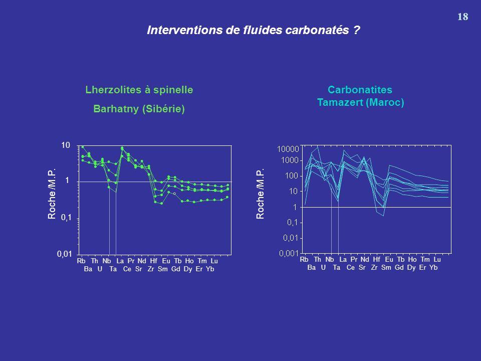 Interventions de fluides carbonatés Lherzolites à spinelle