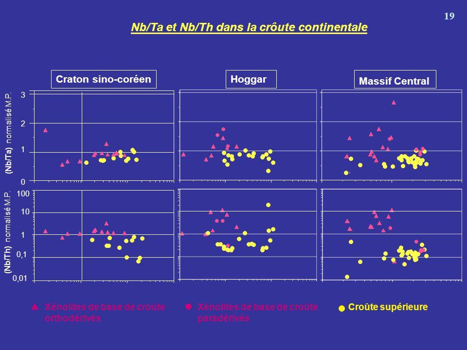 Nb/Ta et Nb/Th dans la crôute continentale