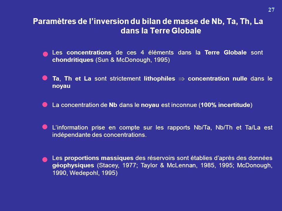 27 Paramètres de l'inversion du bilan de masse de Nb, Ta, Th, La dans la Terre Globale.