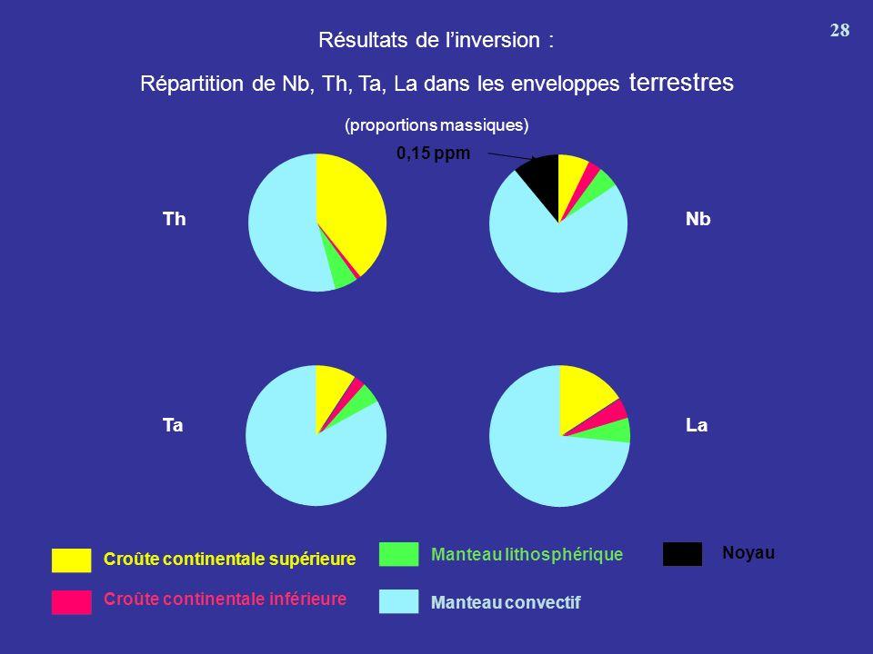 Résultats de l'inversion :