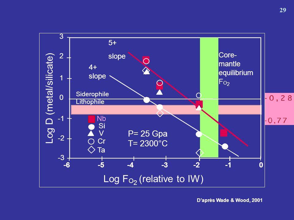 Log D (metal/silicate)