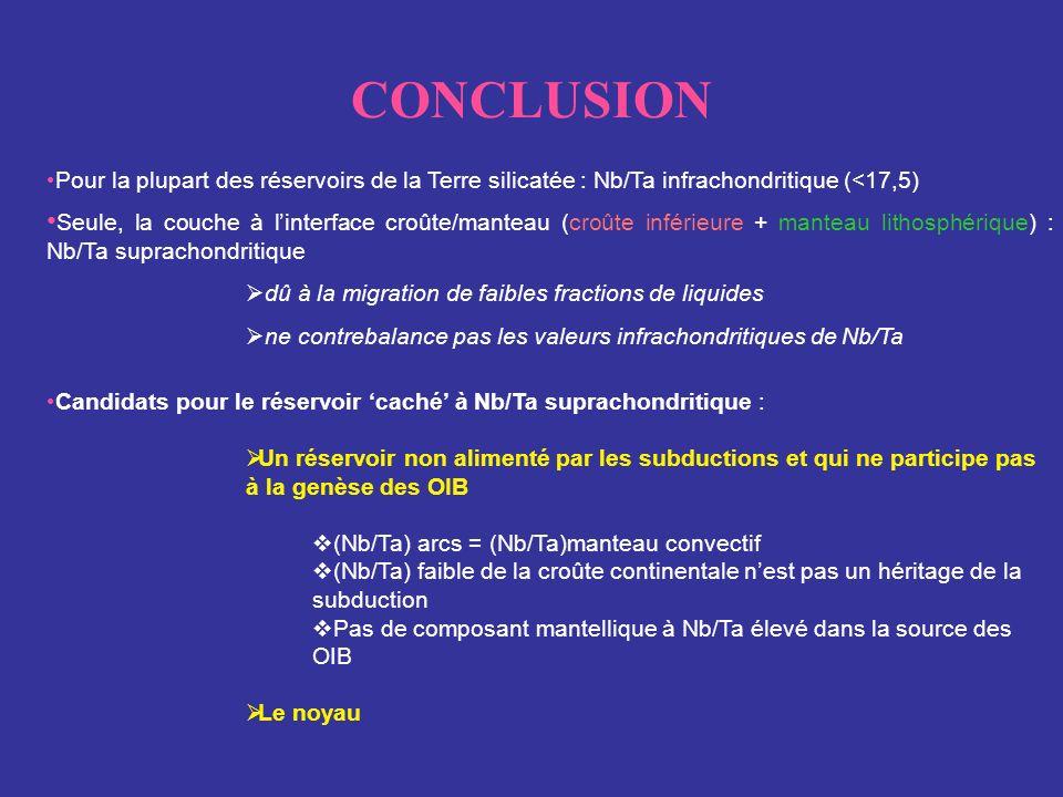 CONCLUSIONPour la plupart des réservoirs de la Terre silicatée : Nb/Ta infrachondritique (<17,5)