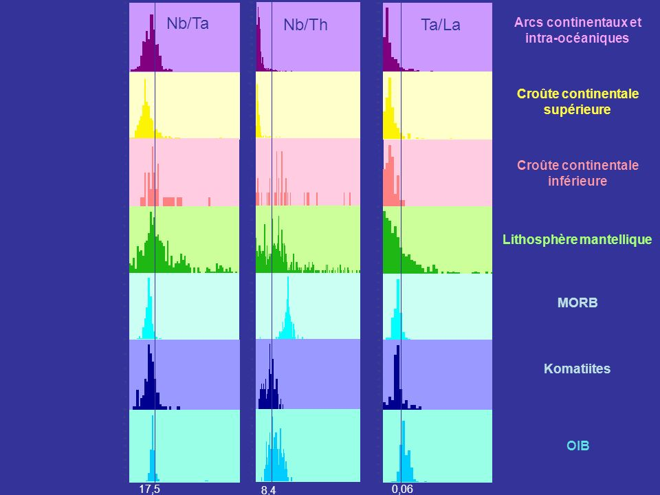 Nb/Ta Nb/Th Ta/La Arcs continentaux et intra-océaniques