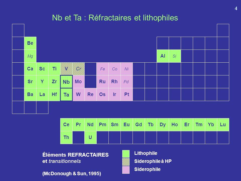 Nb et Ta : Réfractaires et lithophiles
