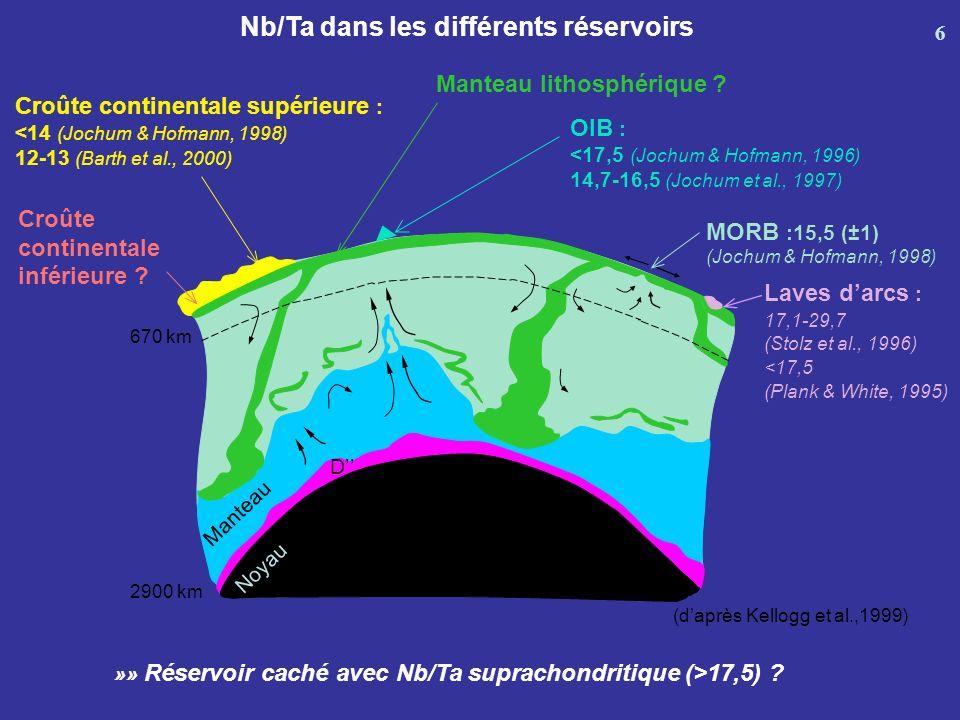 Nb/Ta dans les différents réservoirs