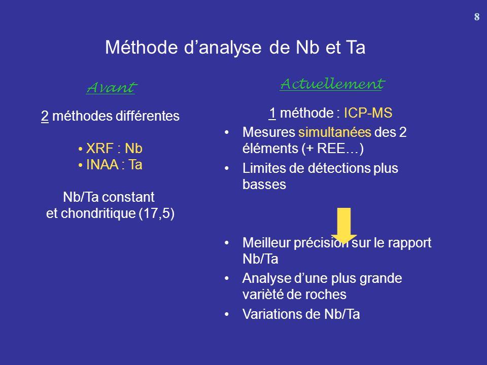 Méthode d'analyse de Nb et Ta