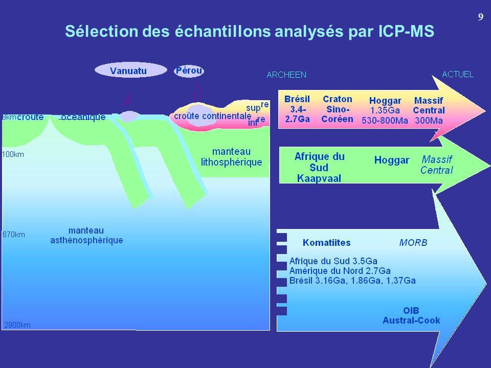 Sélection des échantillons analysés par ICP-MS