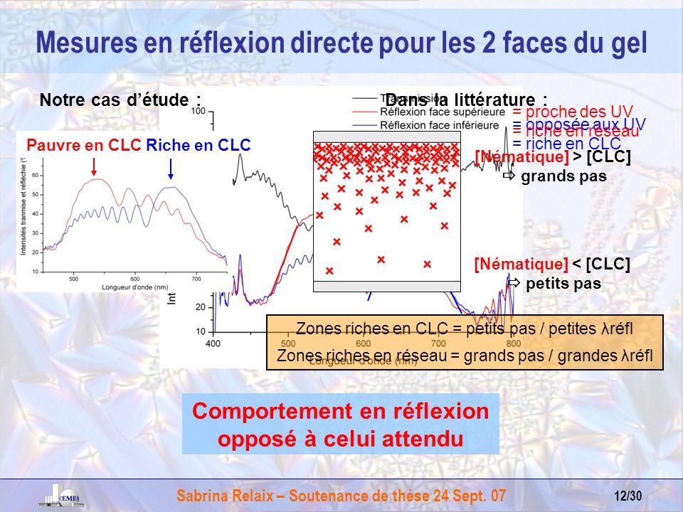Mesures en réflexion directe pour les 2 faces du gel