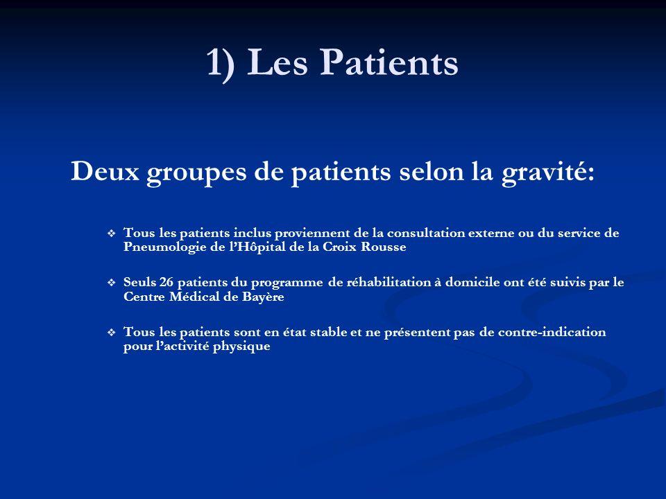 Deux groupes de patients selon la gravité:
