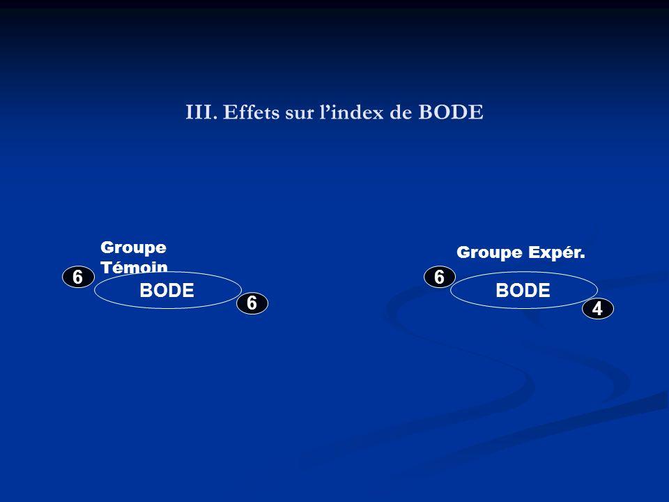 III. Effets sur l'index de BODE