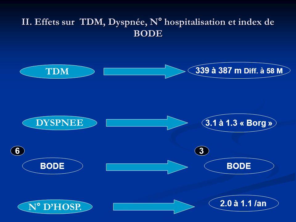 II. Effets sur TDM, Dyspnée, N° hospitalisation et index de BODE