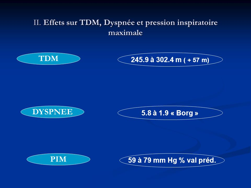 II. Effets sur TDM, Dyspnée et pression inspiratoire maximale