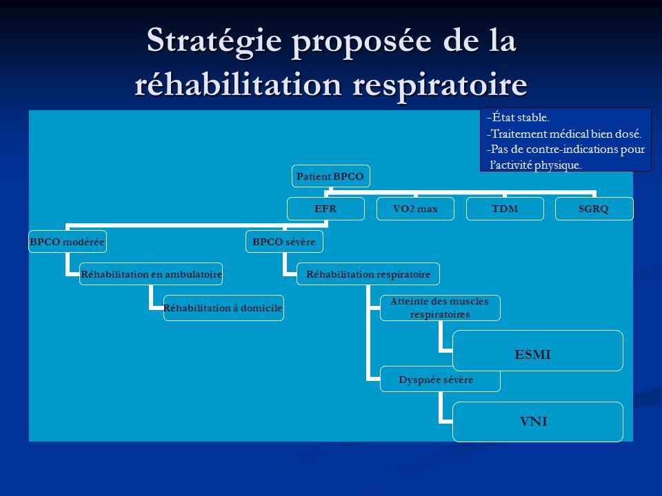 Stratégie proposée de la réhabilitation respiratoire