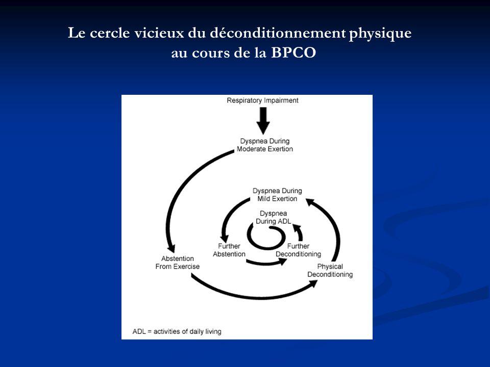Le cercle vicieux du déconditionnement physique