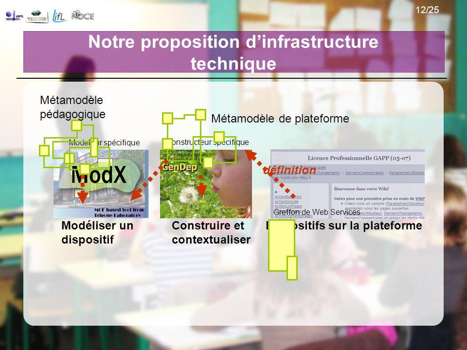 Notre proposition d'infrastructure technique